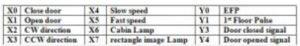 Input / Output PLC Terminals designation