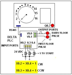 chematic of the 16-Floor  Simulator System using a DELTA PLC