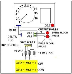 16-Floor Elevator control simulator system