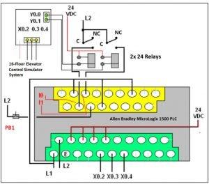 DELTA PLC control the whole Simulator