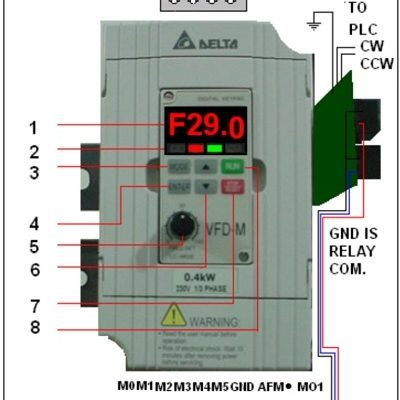 Variable Frequency Drives (VFD), Delta PLC and Drive