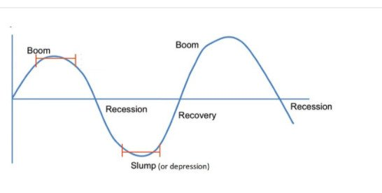 Definition of some Macroeconomic terms -part 1-