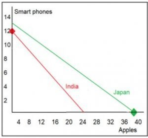 Japan and India production possibilities curve