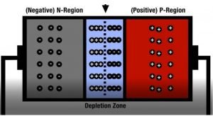 Bipolar junction transistors or BJT