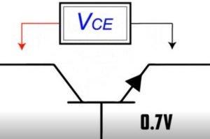 collector-emitter voltage or VCE