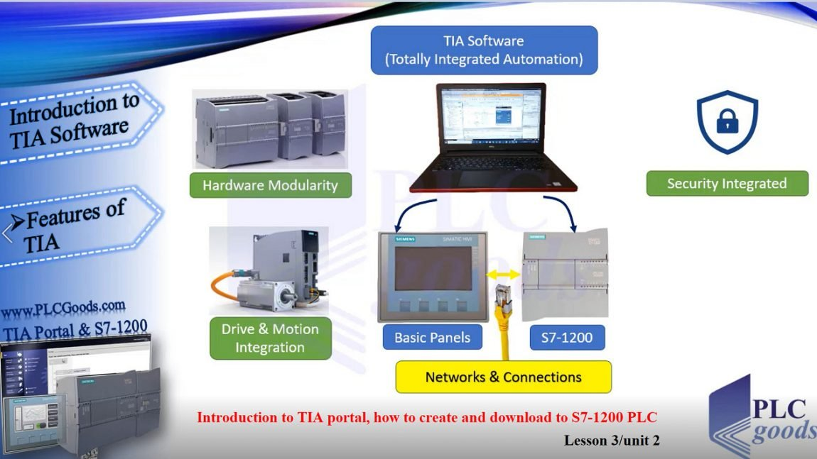 Introduction to TIA portal, how to create and download programs to the S7-1200 PLC
